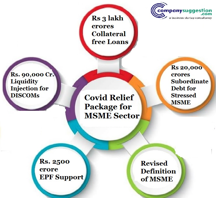 Covid Relief Package for MSME Sector